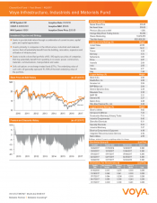 Preview Image for Voya Infrastructure, Industrials and Materials Fund Fact Sheet.pdf