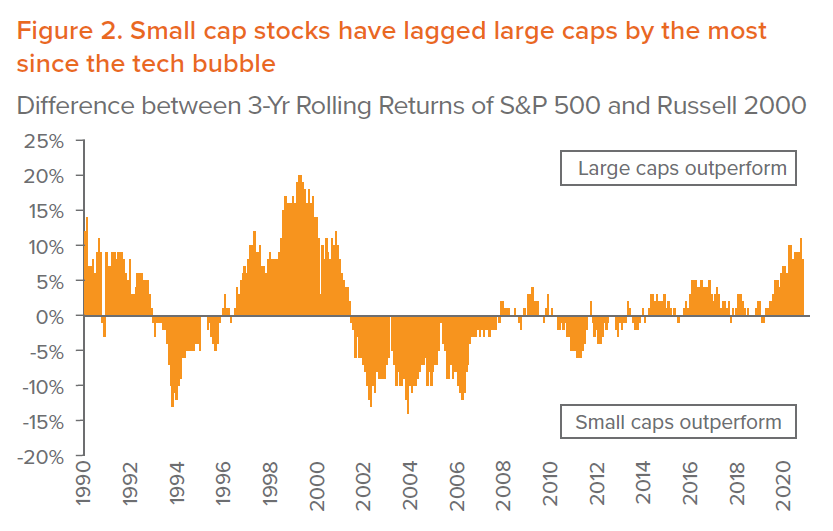 Figure 2. Small cap stocks have lagged large caps by the most since the tech bubble