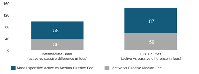 Figure 1. The difference in fees between active and passive fixed income is significantly lower than equities