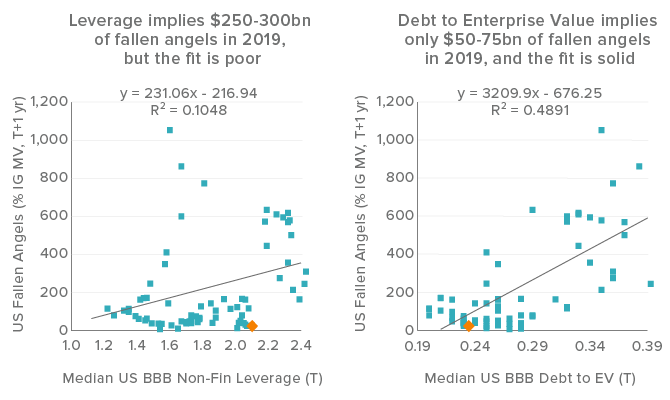 Figure 1. Leverage is not the only lens to view current credit market risk