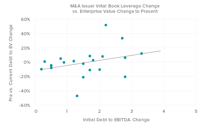 Figure 2. Post-M&A leverage dynamics look encouraging