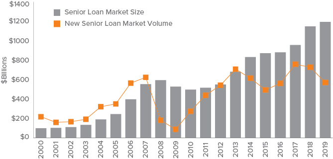 Figure 1. Growth of the U.S. Senior Loan Market