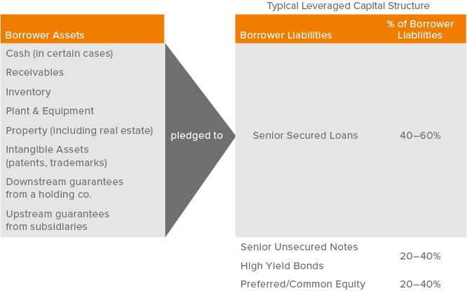 Figure 3. Borrower Assets Pledged to Secured and Unsecured Lenders