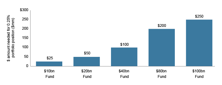 Figure 1. Size Matters: Dollar Amount Needed to Build Portfolio Positions across Differently Sized Strategies