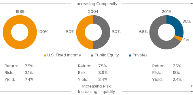 Figure 2. Declining rates have forced investors to add risk and complexity