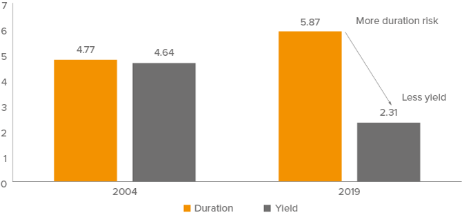 Figure 1. Now and Then: The Agg has more duration risk and less yield