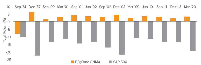 Figure 1. GNMA Returns During Quarterly Periods in Which Equities Fell by 10% or Greater