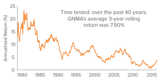 Figure 3. For Approximately 40 Years GNMA Rolling 3-Year Returns Have Been Positive 100% of the Time