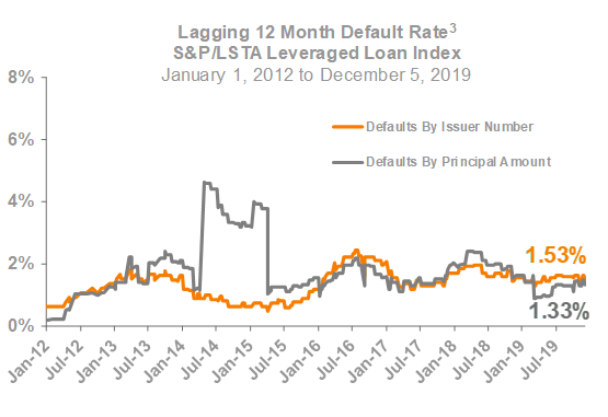 Lagging 12 Month Default Rate