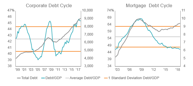 Figure 2. Mortgage debt cycle is still early versus corporate credit
