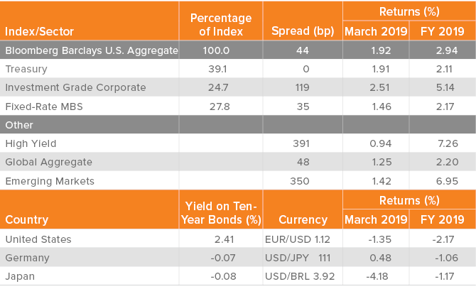 Spreads, Returns and Yields