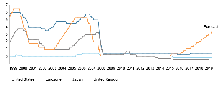 Figure 2. Historical and Projected Central Bank Policy Rates