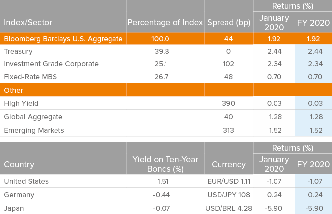 Returns, Spreads and Yields Chart