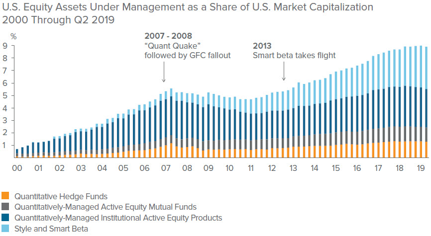 U.S. Equity Assets Under Management as a Share of U.S. Market Capitalization 2000 Through Q2 2019
