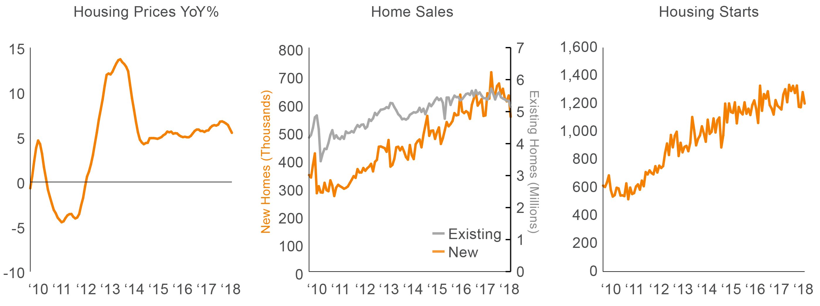 U S  Housing: Headlines Suggest Trouble | Voya Investment