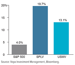 "Figure 1. Valuations for Traditional ""Low Vol"" Spiked due to Defensive Sector Biases"