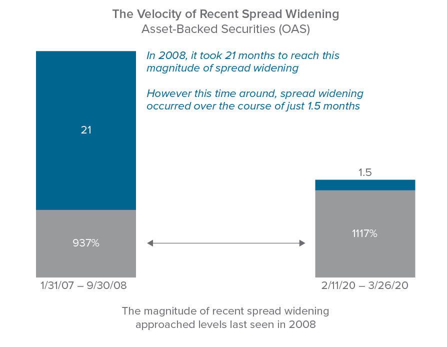 Figure 1. Charting the velocity of recent spread widening