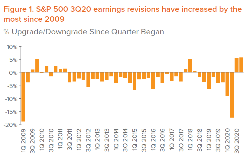 Figure 1. S&P 500 3Q20 earnings revisions have increased by the most since 2009