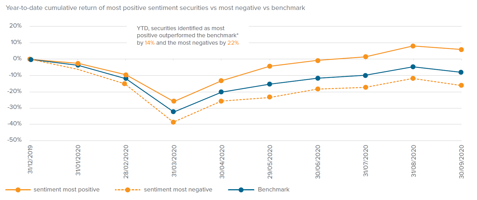 Year-to-date cumulative return of most positive sentiment securities vs most negative vs benchmark