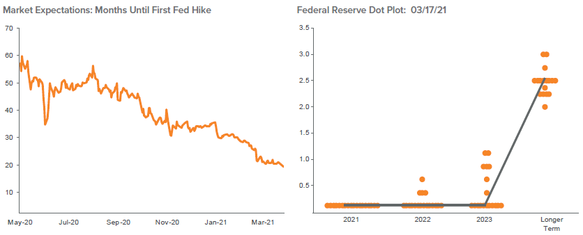 Figure 2. The Market Expected an Early Rate Hike—the Fed Has Other Ideas