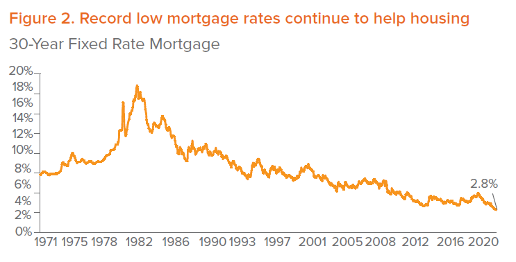Figure 2. Record low mortgage rates continue to help housing