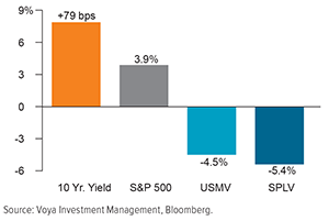 Traditional Low Vol Strategies Have Underperformed with Rising Interest Rates