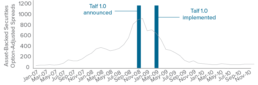 "Figure 2. As ""TALF 2.0"" moves towards implementation, we look back at spreads during ""TALF 1.0"""