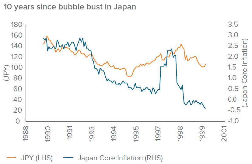 Figure 2. The relationship between the Yen and inflation is a reminder that the BOJ was too slow to implement accommodative monetary policy