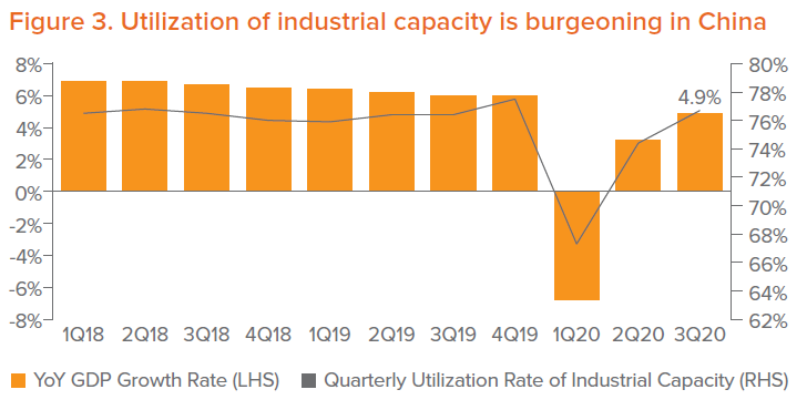 Figure 3. Utilization of industrial capacity is burgeoning in China