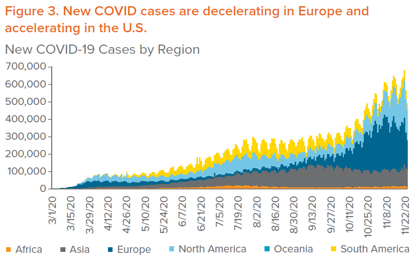 Figure 3. New COVID cases are decelerating in Europe and accelerating in the U.S.