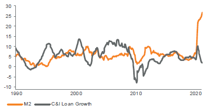 Figure 4. Loan Growth and Money Supply Must Grow in Tandem for Structural Inflation to Take Hold