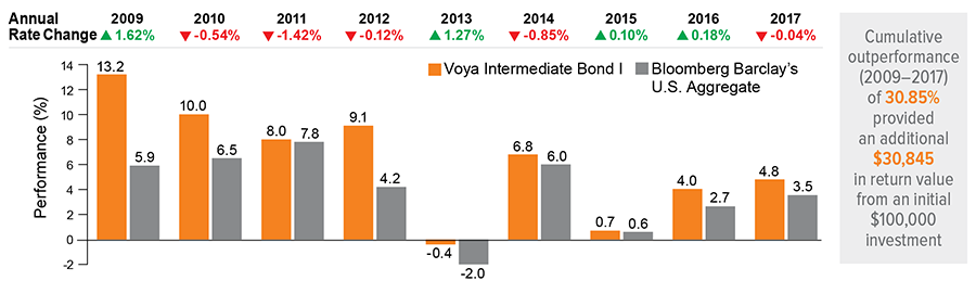 Voya Intermediate Bond Fund | Voya Investment Management