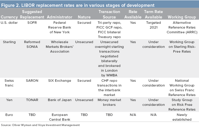 Figure 2. LIBOR Replacement Rates are in Various Stages of Development