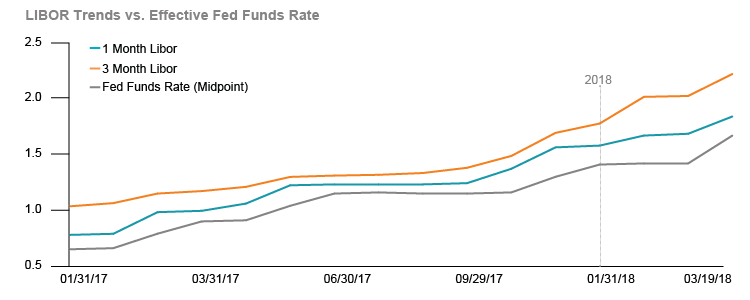 Figure 1: LIBOR Has Surged in 2018