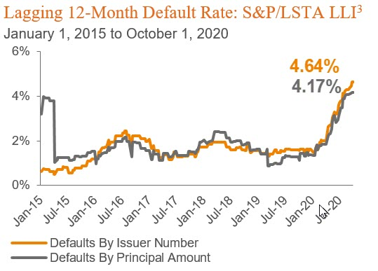 Line chart showing defaults by issuer and defaults by principal amount Lagging 12-Month Default Rate: S&P/LSTA LLI3