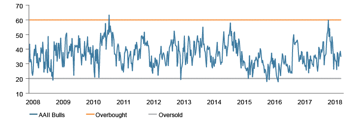 Figure 3. Investor Sentiment is Nowhere Near Overbought Levels