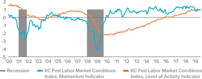 Figure 1. U.S. labor market conditions remain strong