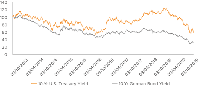 Figure 3. If you want to know where bond yields are going, look at Germany