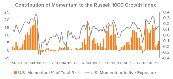 Figure 1. Risk Contribution of Momentum to the Russell 1000 Growth Index