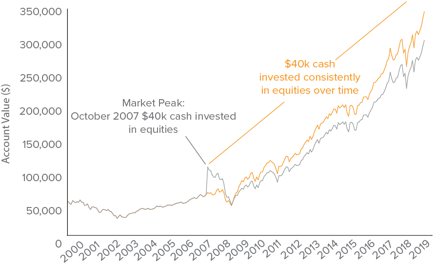 Figure 1. Lump-sum Investing vs. Dollar-Cost Averaging 20 Years Through December 2019