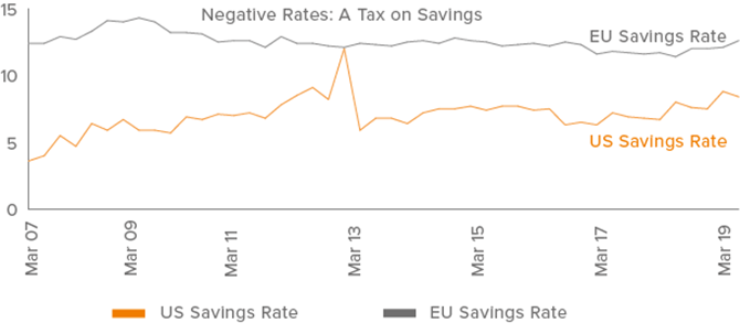 Figure 2. Negative rates can cause less spending, higher savings to offset depletion