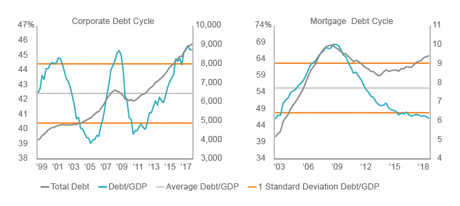 Figure 1. Mortgage Debt Cycle Still Early versus Corporate Credit