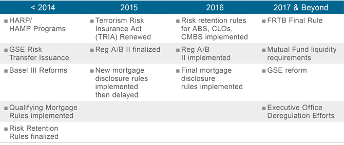 Figure 2. The Evolution of Securitized Credit: Increasing Legislative and Regulatory Clarity