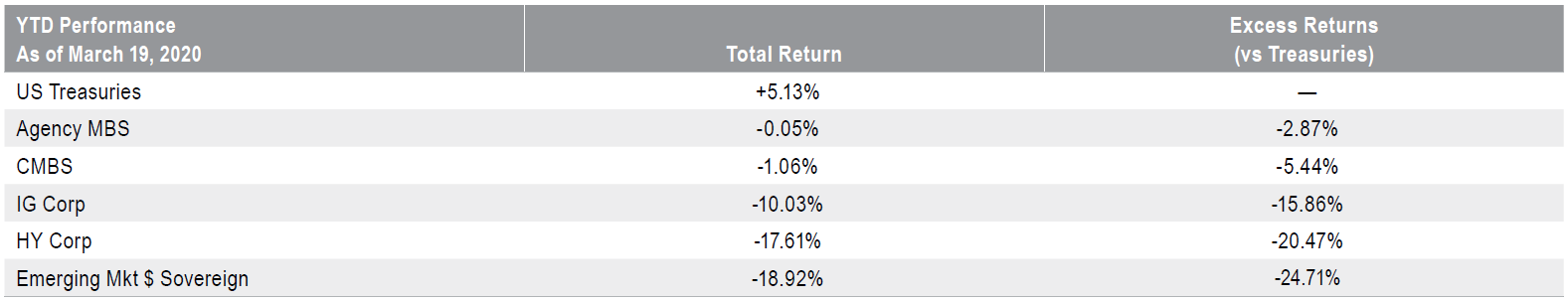 Portfolio Performance: Year-to-Date as of March 19, 2020
