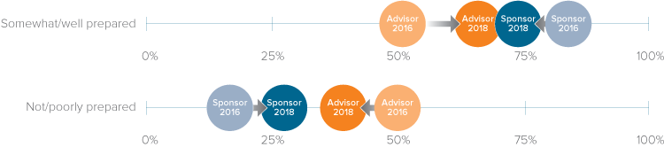 Sponsor and advisor views of participant retirement readiness are converging