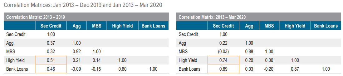Figure 5. Before Covid-19, securitized credit demonstrated low correlation to high yield and bank loans — after Covid-19, correlations increased measurably