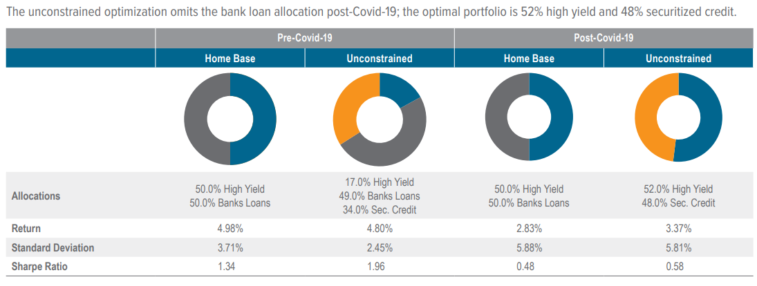 Figure 8. Voya unconstrained securitized credit optimization results