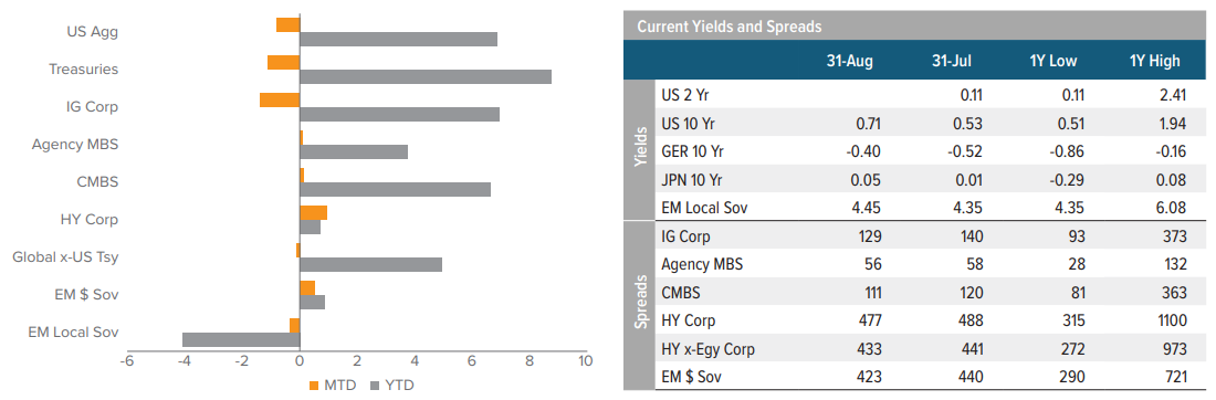 Rates, Spreads and Yields