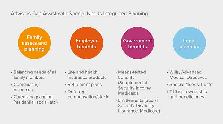 Advisors Can Assist with Special Needs Integrated Planning